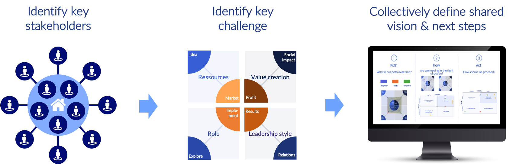 Stakeholder alignment - process